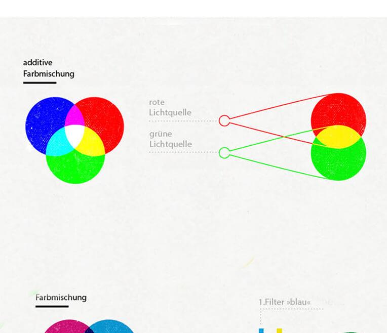 Exkurs in die Wissenschaft – Wie wir Farben sehen
